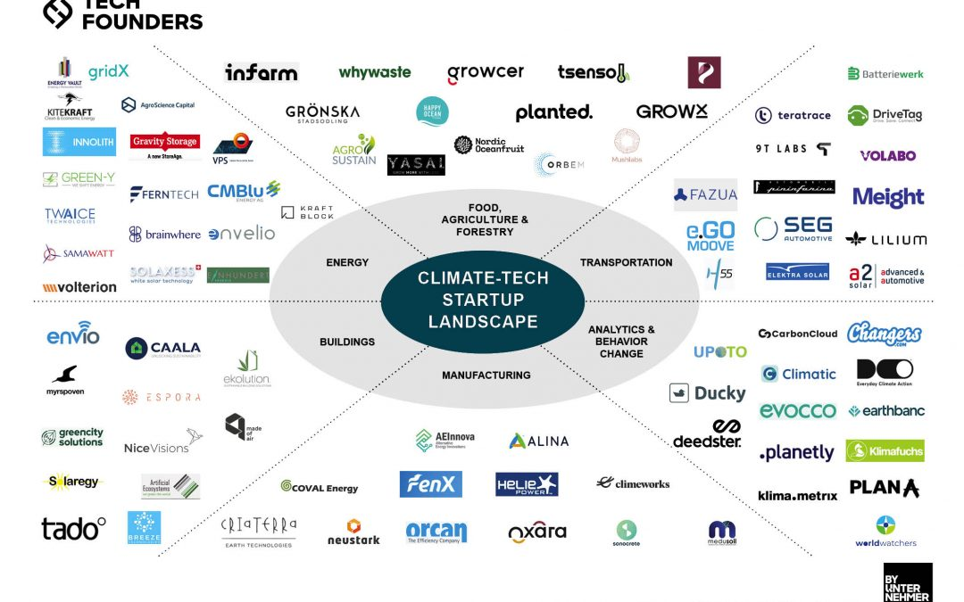 Innovations to Tackle the Grand Challenges in Climate Change – a climate-tech startup landscape